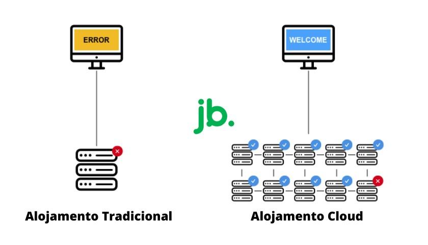 Alojamento Tradicional vs Alojamento Cloud - joaobotas.pt