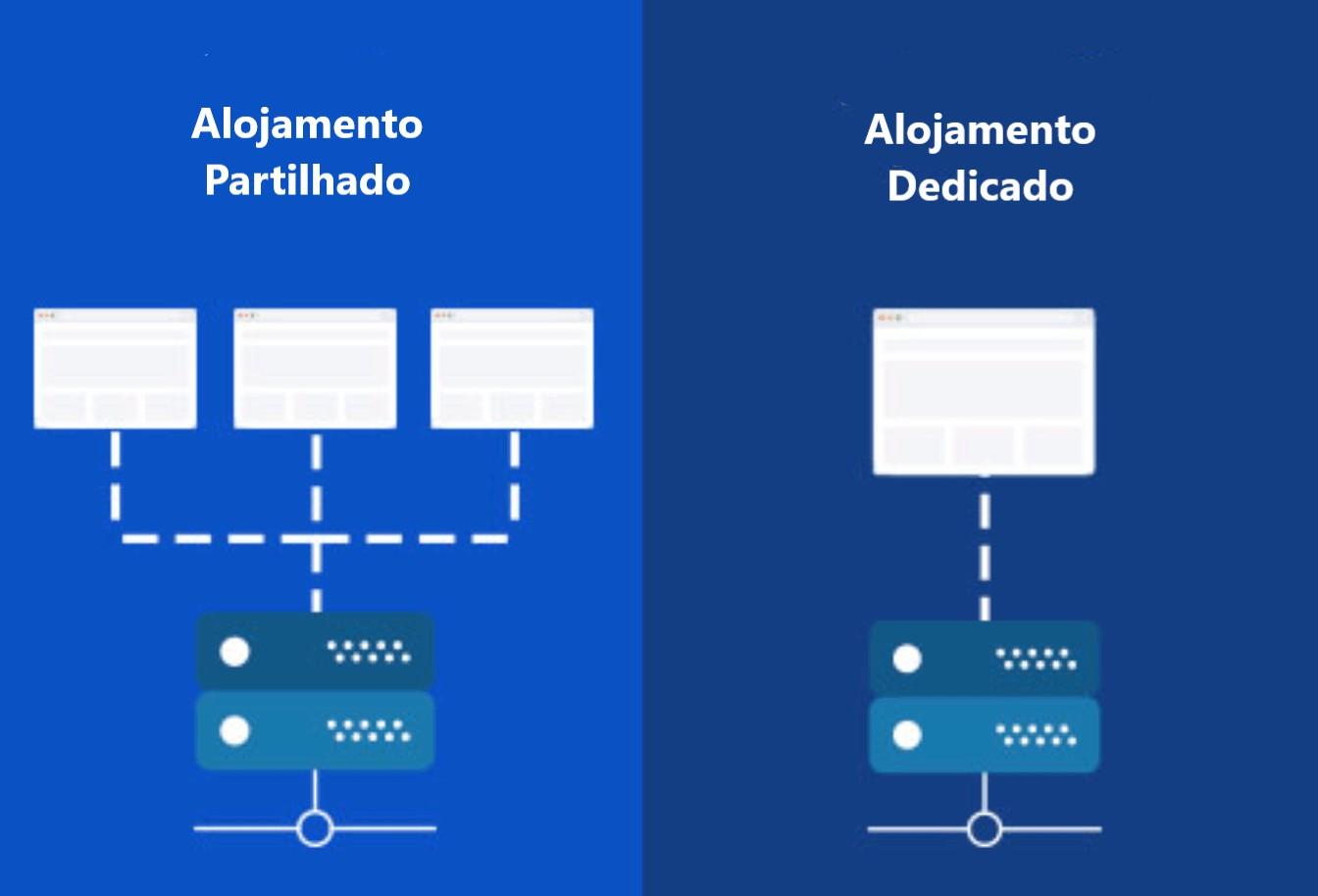 Alojamento partilhado vs alojamento dedicado - joaobotas.pt