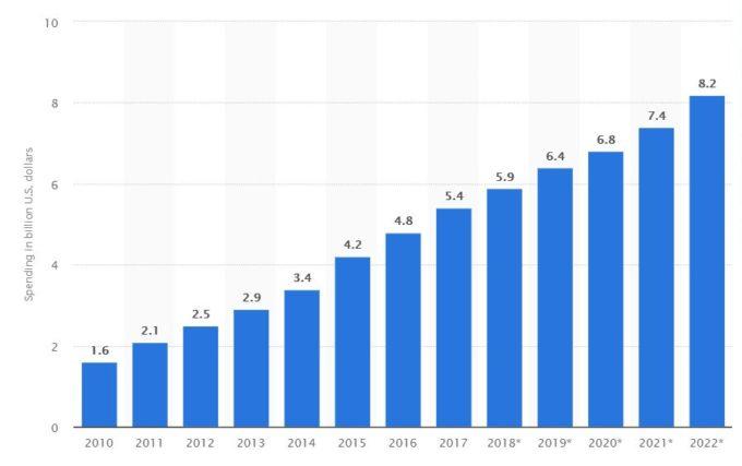 Fonte - https://www.statista.com/statistics/693438/affiliate-marketing-spending/