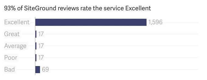 SiteGround avaliações alojamento web
