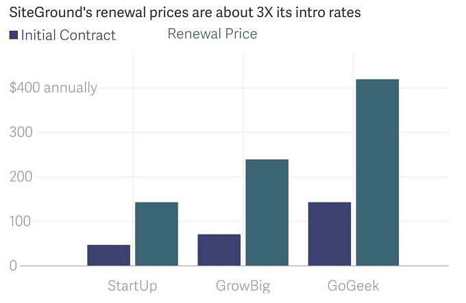 renovação preços SiteGround