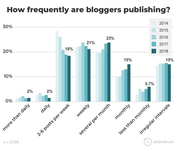 Entre no seu ritmo de blogs
