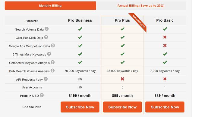 Preços do keyword tool