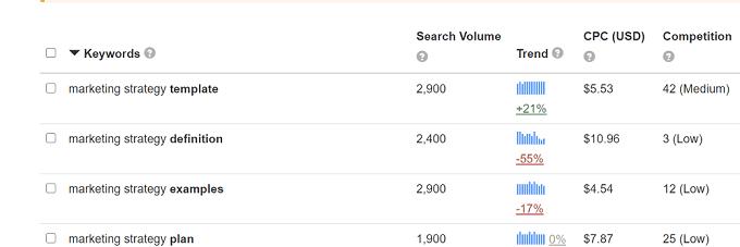 Recursos do Keyword Tool