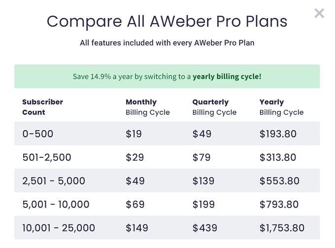 tabela preços do aweber
